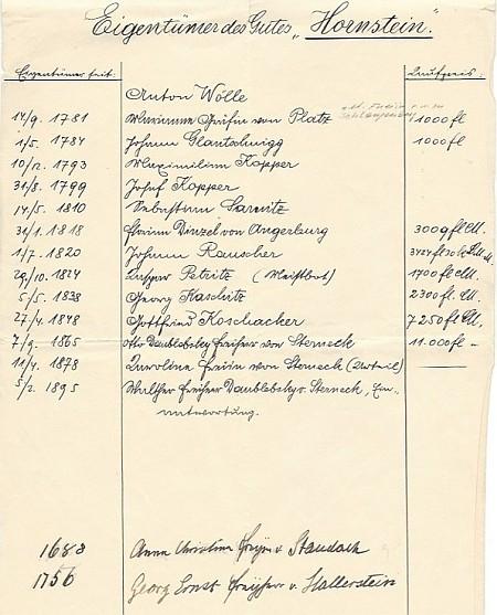 Liste der Eigentümer des Gutes Hornstein